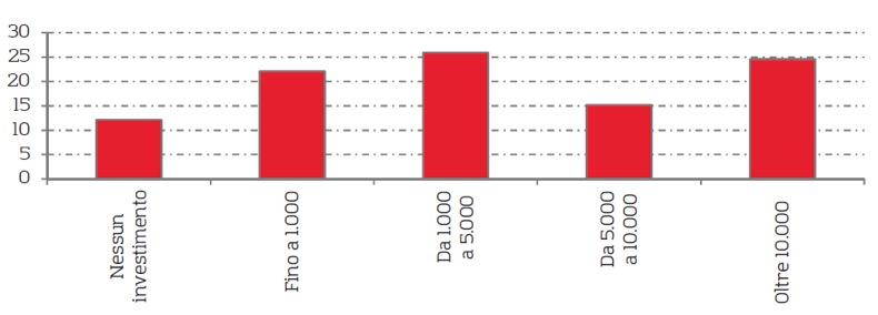 CCIAA * INVESTIMENTI IN PROVINCIA DI TRENTO:« NEL 2018 AUMENTANO DEL 4,8% GLI INVESTIMENTI TOTALI PER ADDETTO, VALORE MEDIO PARI A 13.587 EURO»
