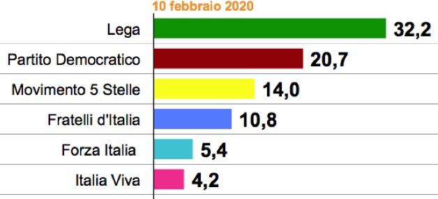 SWG * SONDAGGIO POLITICA * INTENZIONI VOTO AL 10/2/2020: « LEGA 32,2% / PD 20,7% / M5S 14,0% / FDI 10,8% / FI 5,4% / IV 4,2% »
