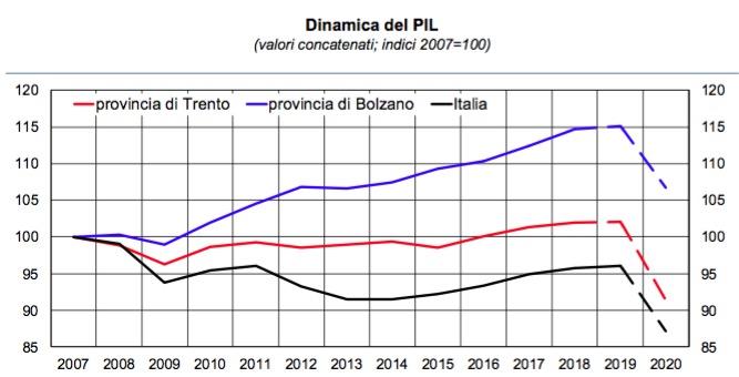 BANCA D'ITALIA * ECONOMIA PROVINCE AUTONOME DI TRENTO E BOLZANO: «  LE STIME INDICANO CHE PER L'ANNO IN CORSO IL PIL POTREBBE SEGNARE UNA DIMINUZIONE SIMILE A QUELLA PREVISTA PER L'ITALIA »