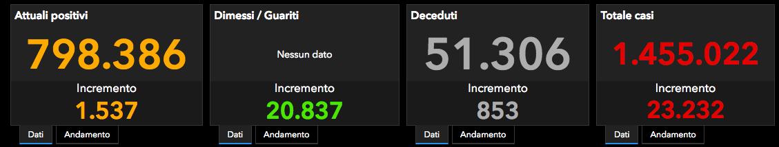 MINISTERO DELLA SALUTE * CORONAVIRUS - COVID 19 - « I DATI AGGIORNATI A MARTEDÌ 24 NOVEMBRE IN DIRETTA ON-LINE PER SINGOLE REGIONI D'ITALIA / POSITIVI - DECEDUTI - INCREMENTO CASI »