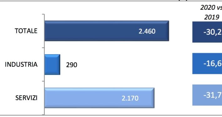 CCIAA - TRENTO * ASSUNZIONI: « CROLLANO LE PREVISIONI NELLE IMPRESE TRENTINE (-46,3%), INCERTEZZA E INTERVENTI NORMATIVI D'URGENZA PREGIUDICANO LA NORMALE PROGRAMMAZIONE »