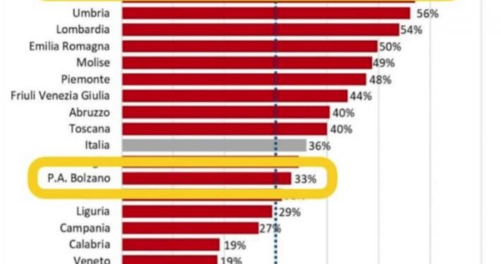 ROSSI (GRUPPO MISTO - AZIONE) * TERAPIE INTENSIVE: « I DATI UFFICIALI COLLOCANO IL TRENTINO AI VERTICI PER OCCUPAZIONE (58% RISPETTO AL 36% IN ITALIA), ÈPREOCCUPANTE »