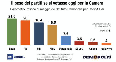 ISTITUTO DEMOPOLIS - PER RADIO1 RAI * BAROMETRO POLITICO: « LEGA AL 21,5% / PD 20,0% / FDI 18,4% / M5S 16,5% / FI 7,6% »
