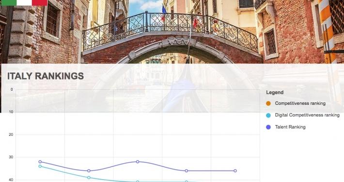 IMD - WORLD COMPETITIVENESS RANKING * COMPETITIVITÀ ECONOMIE:«SINGAPORE - DANIMARCA - SVIZZERA SUL PODIO, ITALIA AL 44MO POSTO SU 63 NAZIONI » (PDF REPORT)