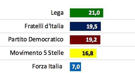 SWG * INTENZIONI DI VOTO - 17 MAGGIO 2021: « LEGA AL 21,0% / FDI 19,5 % / PD 19,2% / M5S 16,8% / FI 7,0% »