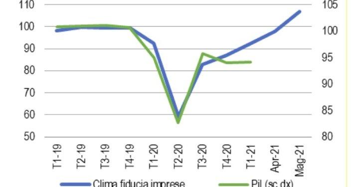 ISTAT * ECONOMIA ITALIANA - PROSPETTIVE 2021-2022: « SI PREVEDE UNA SOSTENUTA CRESCITA DEL PIL SIA NEL 2021 (+4,7%) CHE NEL 2022 (+4,4%) » (REPORT ALLEGATO)
