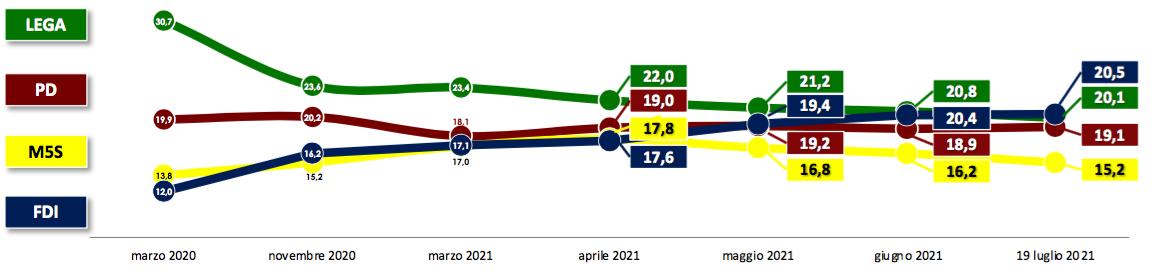SWG * INTENZIONI DI VOTO - 19 LUGLIO 2021: « FDI 20,5% / LEGA 20,1% / PD 19,1% / M5S 15,2% / FI 6,5% »