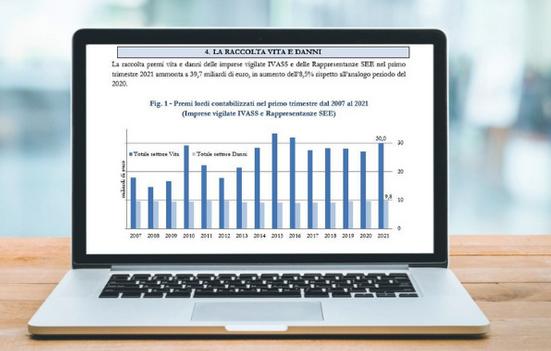 IVASS * BOLLETTINO STATISTICO - PRIMO TRIMESTRE 2021: « LA RACCOLTA PREMI COMPLESSIVA VITA E DANNI È STATA DI 39,7 MLD, IN AUMENTO DELL'8,5%  RISPETTO AL 2020 »